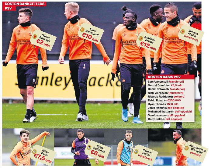 De prijskaartjes van de PSV-bankzitters.