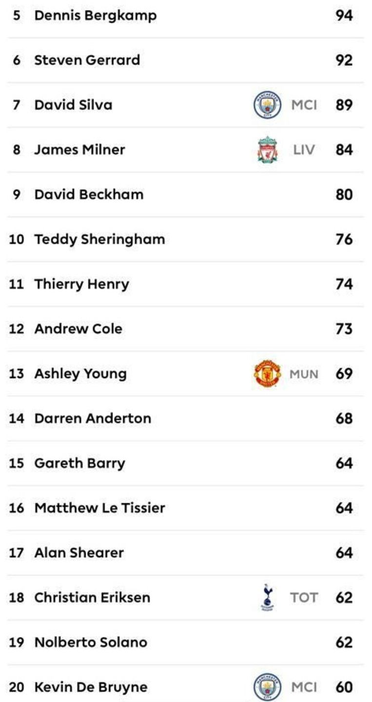 De top twintig van productiefste assistgevers in de Premier League met een nieuwkomer op 20: De Bruyne.