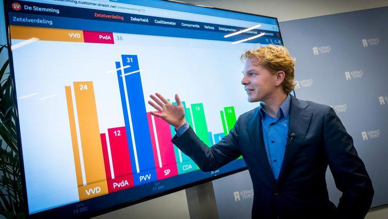 Gijs Rademaker tijdens de presentatie van de app van De Stemming, de politieke peiling van EenVandaag, uitgevoerd door onderzoeksbureau GfK. Beeld anp