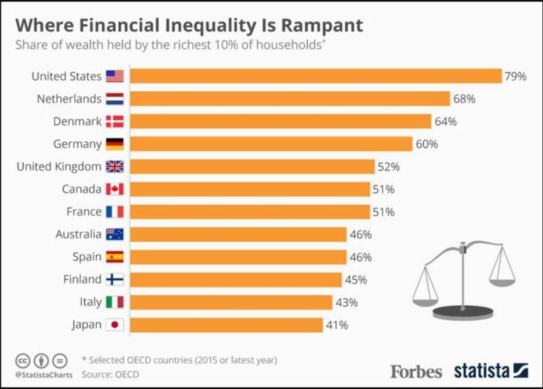 De ranglijst van Forbes, met landen met grootste vermogensongelijkheid. Beeld Forbes