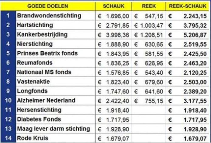 De uitslag van de Goede Doelen Week in Schaijk en Reek.