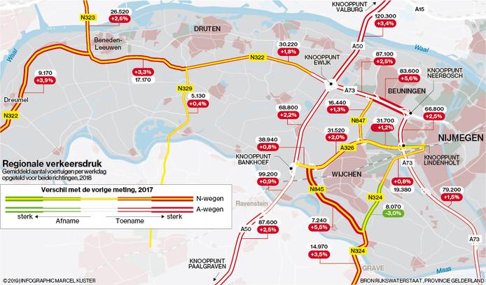 De groei qua verkeersdrukte afgelopen jaar. Alleen de Graafseweg tussen Alverna en Nederasselt werd iets minder druk.