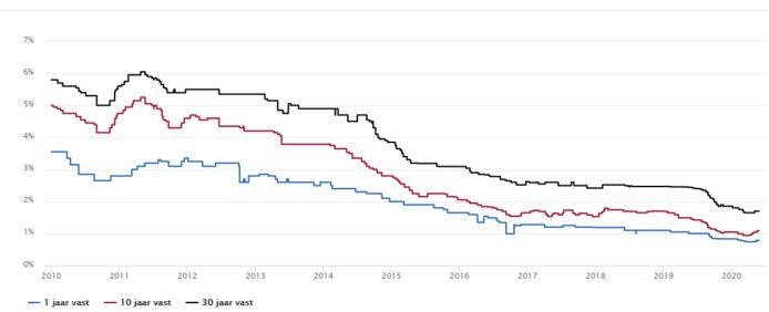 De laagste rentestand sinds 2010. Een kleine stijging sinds half maart. Actuelerentestanden.nl