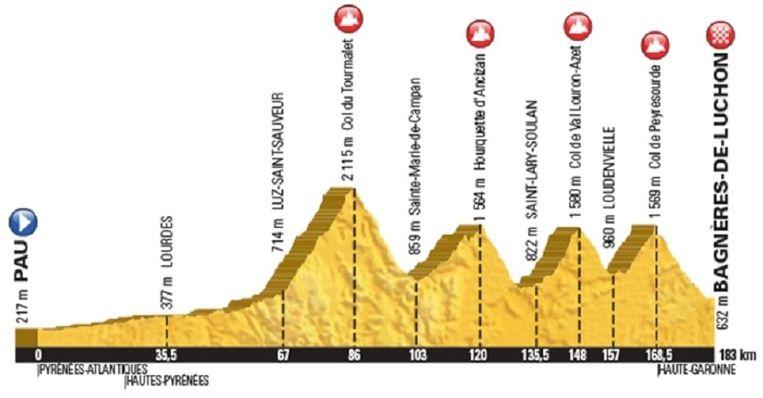 Etappeprofiel etappe 8 Beeld Tour de France