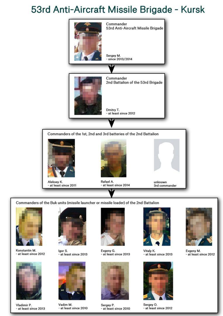 De (gecensureerde) foto's van de door Bellingcat geïdentificeerde daders. Beeld Bellingcat