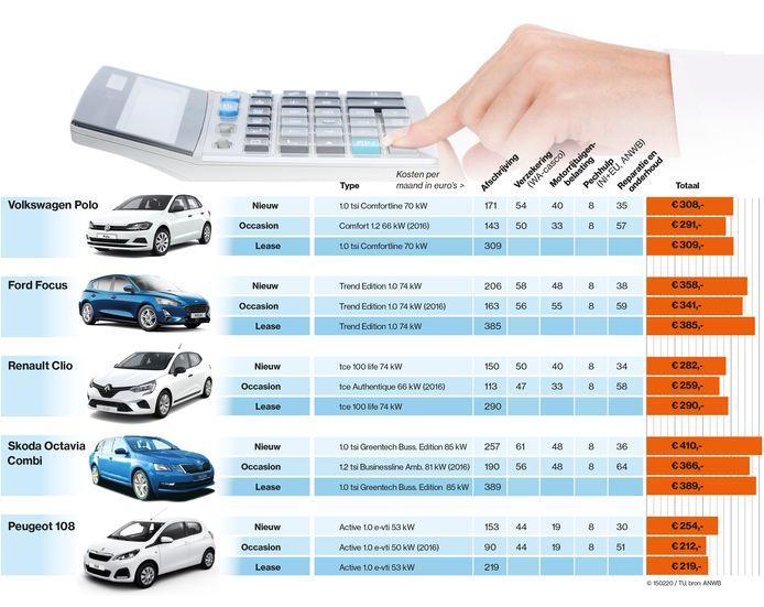 Nieuwe Auto Kopen Of Leasen De Kosten Van Vijf Populaire Wagens Op Een Rij Auto Ad Nl