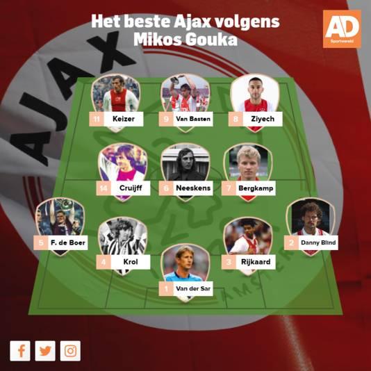 De beste Ajax-elf volgens Mikos Gouka.