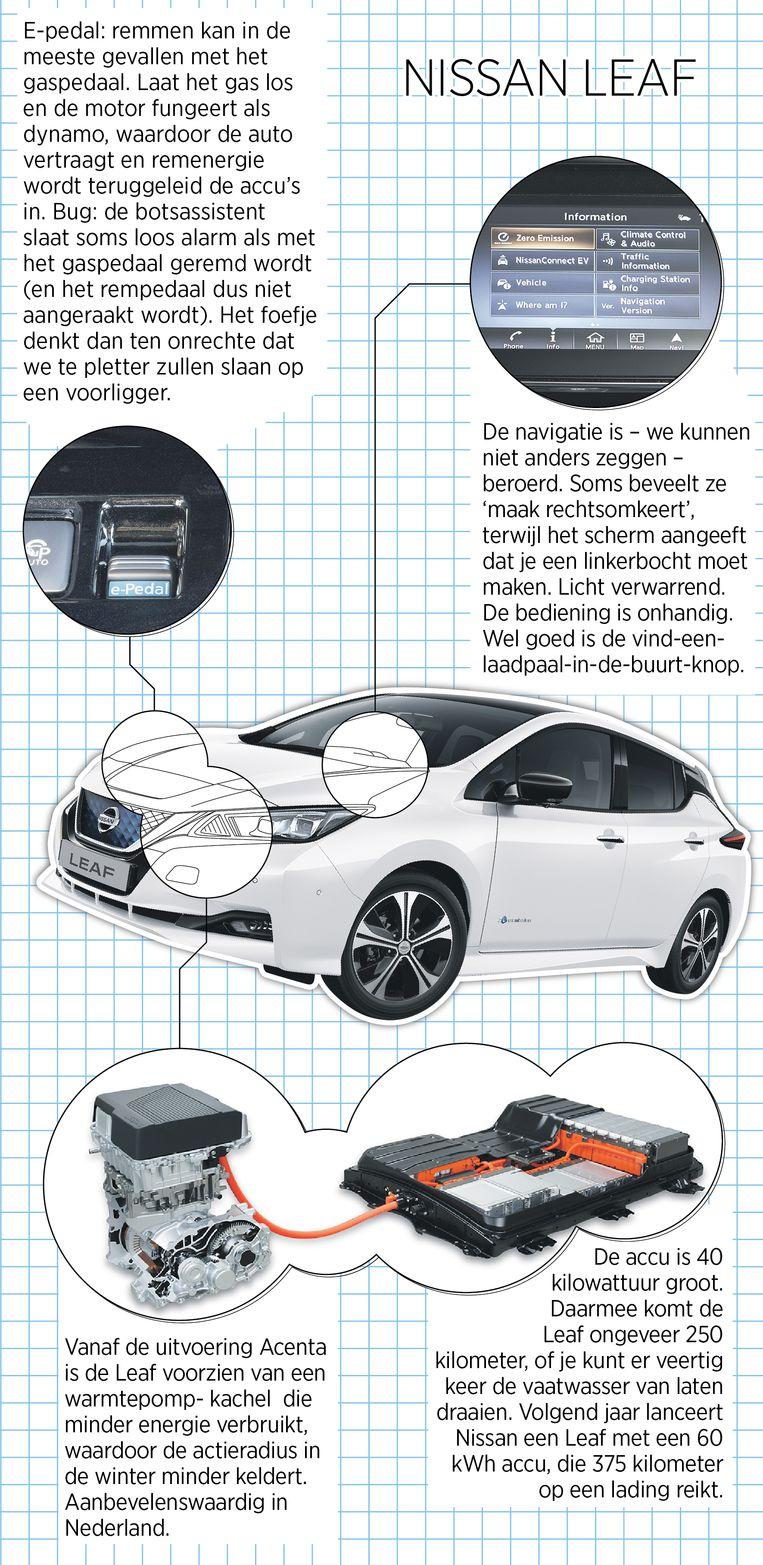 Niks Mis Met De Elektrische Nissan Leaf Op Die Accu Na Veelrijders