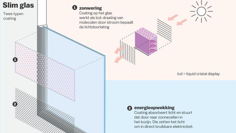 'We maken de buitenste schil van gebouwen intelligent, vergelijkbaar met ons zenuwstelsel' Beeld Jorris Verboon