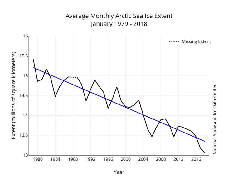De dikte van het poolijs van de maanden januari van 1979 tot 2018. De blauwe lijn toont het lopend gemiddelde aan.
