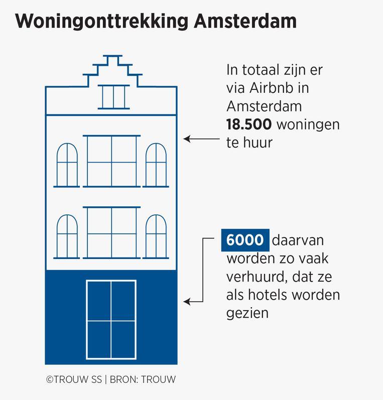 Woningonttrekking in Amsterdam. Beeld Trouw