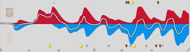 Spanje (rood) tegen Nederland (blauw) Beeld Infostrada