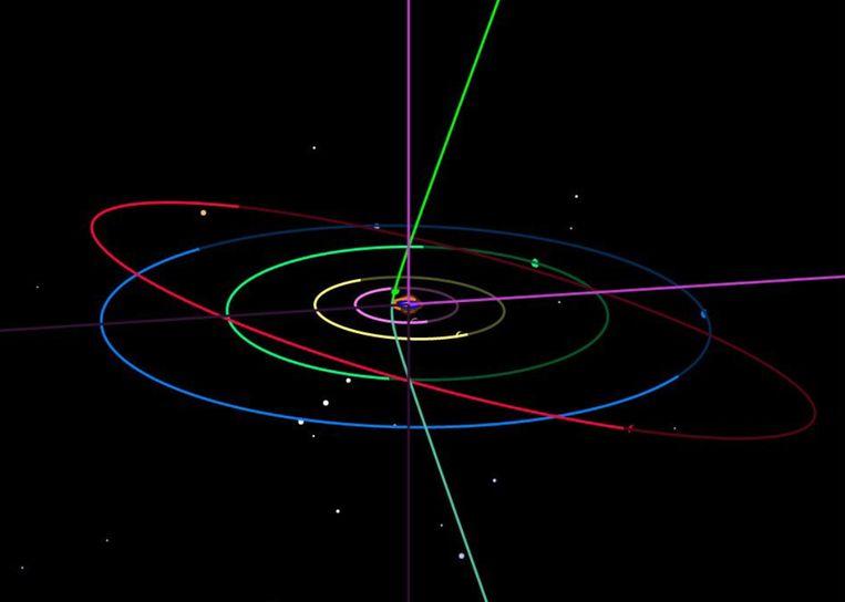 De bijna 'verticale' baan van de interstellaire komeet gb00234 door ons zonnestelsel. Ook ingetekend zijn de banen van de planeten Jupiter (paars), Saturnus (geel), Uranus (groen), Neptunus (blauw) en Pluto (rood). Beeld Borisov