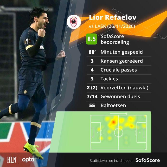 De stats van Lior Refaelov.