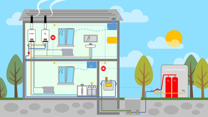 Een illustratie van verwarming van een huis door middel van waterstof. In Apeldoorn bouwt netwerkbeheerder  een demohuis waar vakmensen worden opgeleid hiermee te werken.