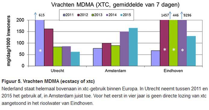 Xtc-gebruik in de drie Nederlandse steden.