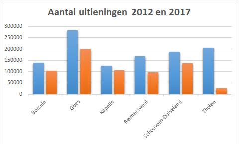 Het aantal uitleningen in 2017 (oranje) is sterk gedaald ten opzichte van 2012 (blauw).