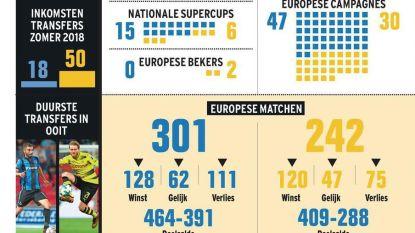 Club Brugge en Borussia Dortmund ontleed: het is morgen David tegen Goliath (maar David won al twee keer)