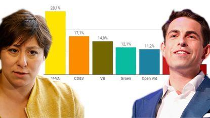 De Grote Peiling. Forse winst voor Vlaams Belang, groene euforie lijkt (in Vlaanderen) alweer voorbij