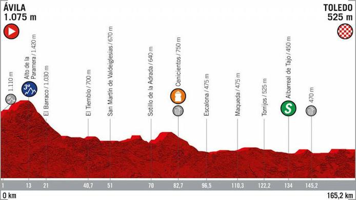 Profiel 19de etappe