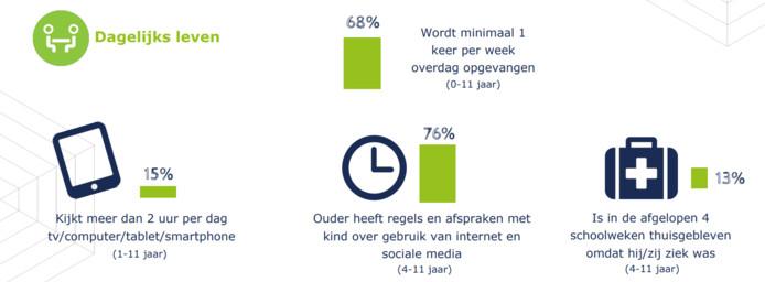 Cijfers over het dagelijks leven van kinderen in West-Brabant.
