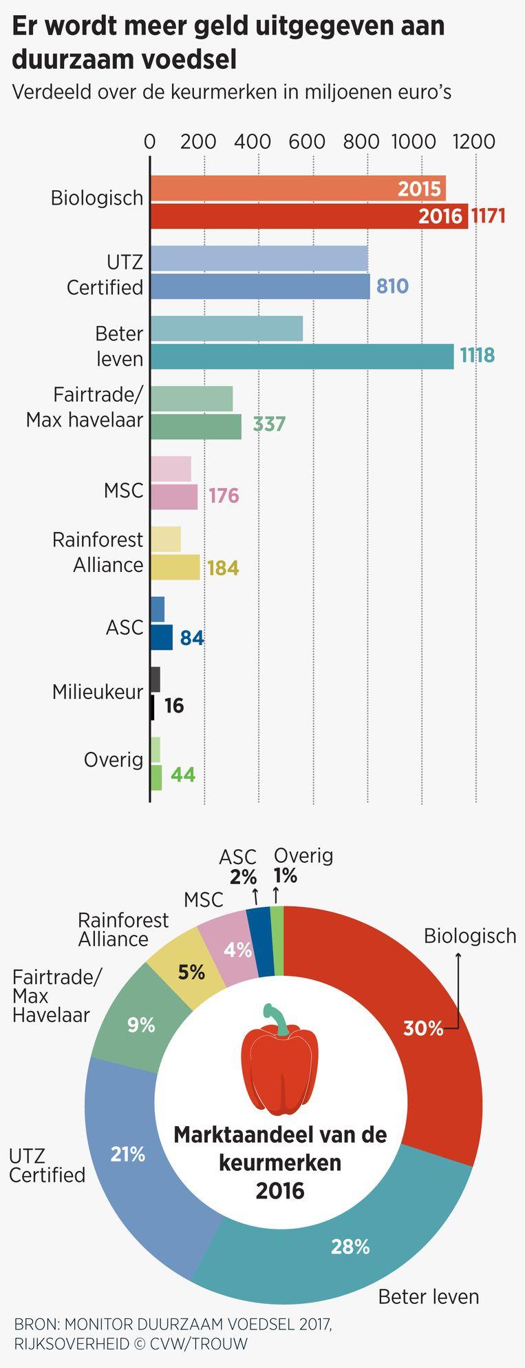 Nederlanders geven het meeste geld uit aan duurzame producten met het label Biologisch. Beeld CVW/TROUW