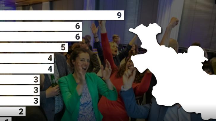 Dit is de uitslag van de Provinciale Statenverkiezingen in Overijssel