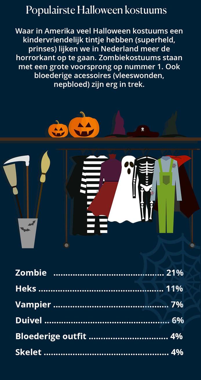 Halloween Filmpjes Nederlands.Heel Holland Houdt Van Halloween Binnenland Ad Nl