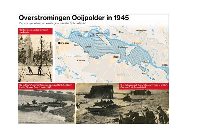De overstromingen van de Ooijpolder.