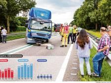 Veel meer verkeersdoden in Gelderland, fors minder in Overijssel en in Flevoland evenveel: hoe kan dat?