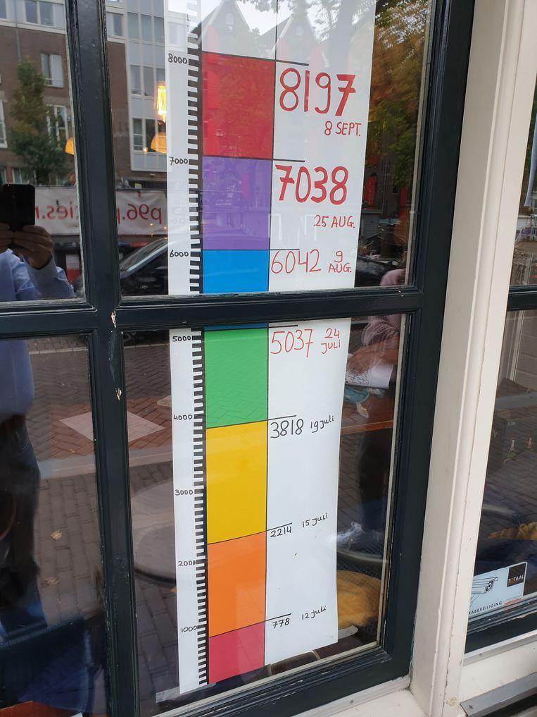 Achter het raam van Café P96 hangt een 'barometer' die de stand van het aantal binnengekomen handtekeningen aangeeft. Beeld Guido Frankfurther